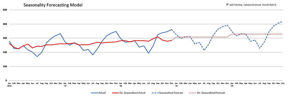Seasonality Forecast.jpg