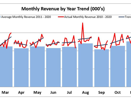 Month Trend Over Time Chart