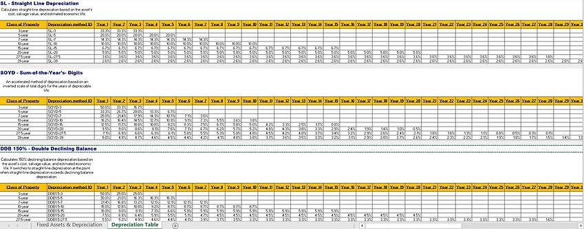 Fixed Assets & Depreciation Schedule Cal