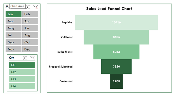 Sales Lead Funnel Pivot .png