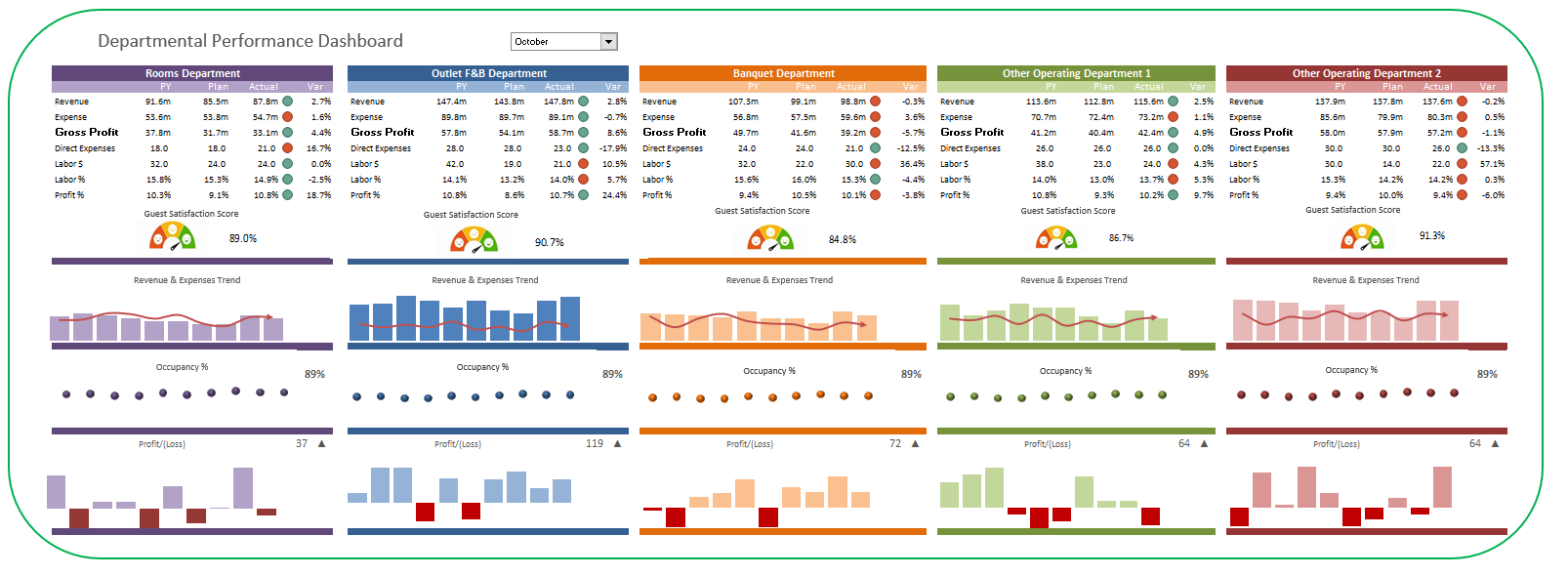Dpartmental Performance Dashboard.png