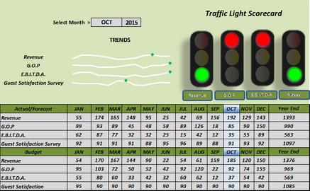 Traffic Light Scorecard.png