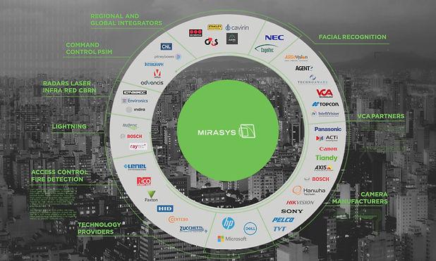 mirasys_integration_partners_2.jpg