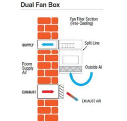 Ecotel FreeCool Fan Box 5-32kW_300x285