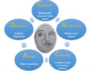 méthode CACAO personal branding self marketing