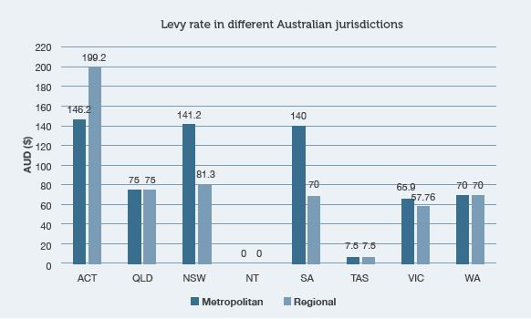 Capture-levy rate.JPG