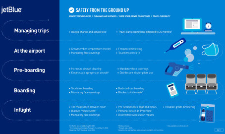JetBlue Continues Commitment to Blocking Middle Seats in New 'Safety from the Ground Up' Program