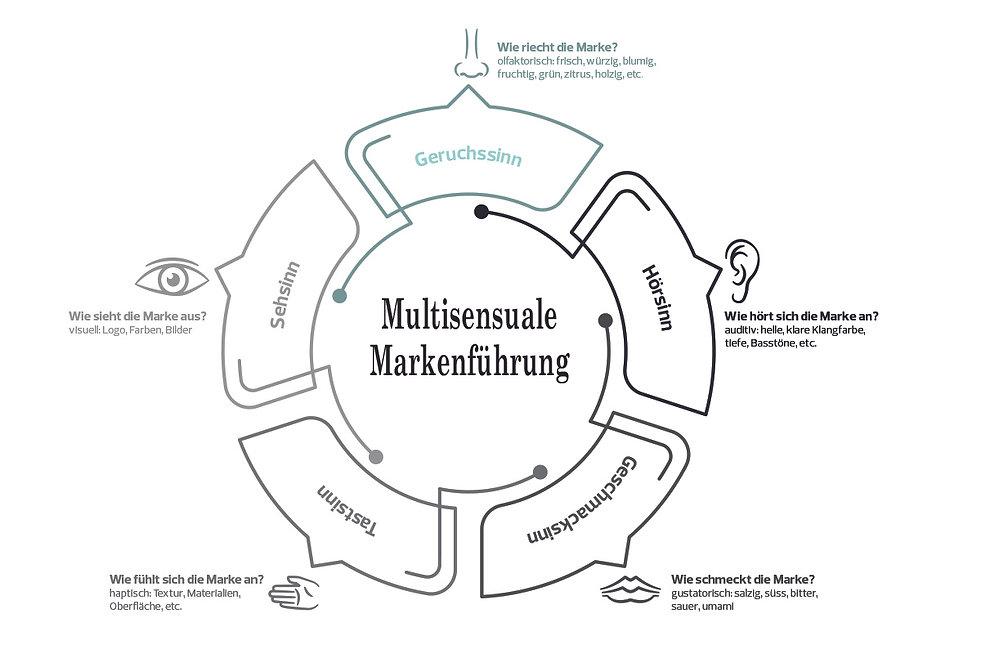 Multisensuale_Markenführung_Sinnesduefte