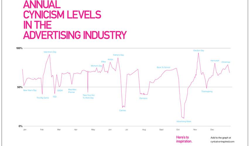 Cynicism Graph.jpg
