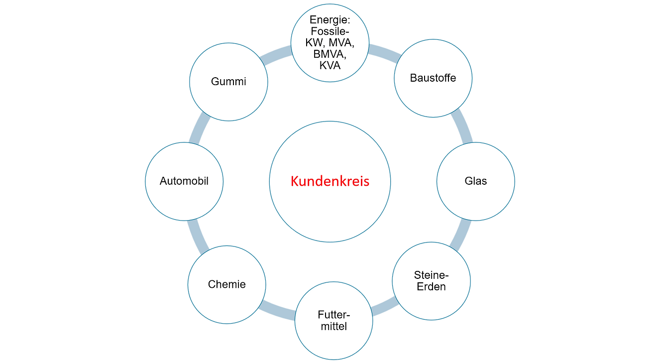Kundenkreis-ISF.png