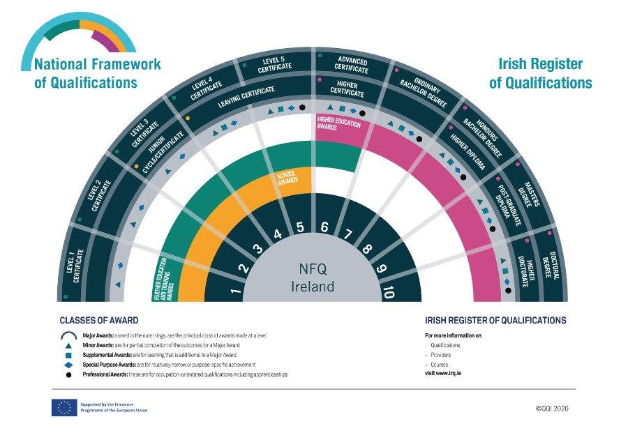 Nationa Framework of Qualification
