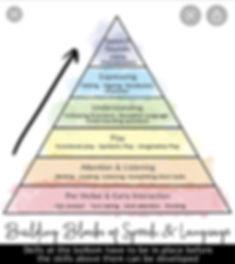 Language Development Pyramid.jpeg