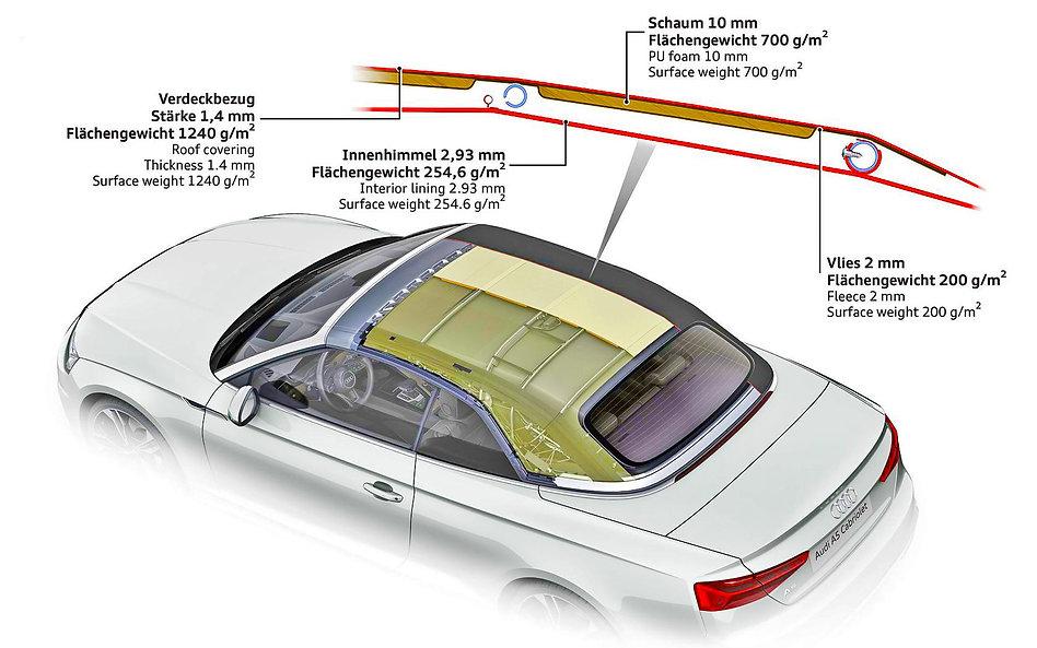 Audi-A5-soft-top-samenstelling-in-lagen-