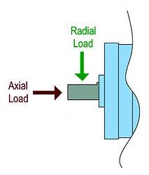 radial-axial load.jpg