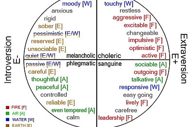 Eysenck's Personality Traits & Astrological Elements
