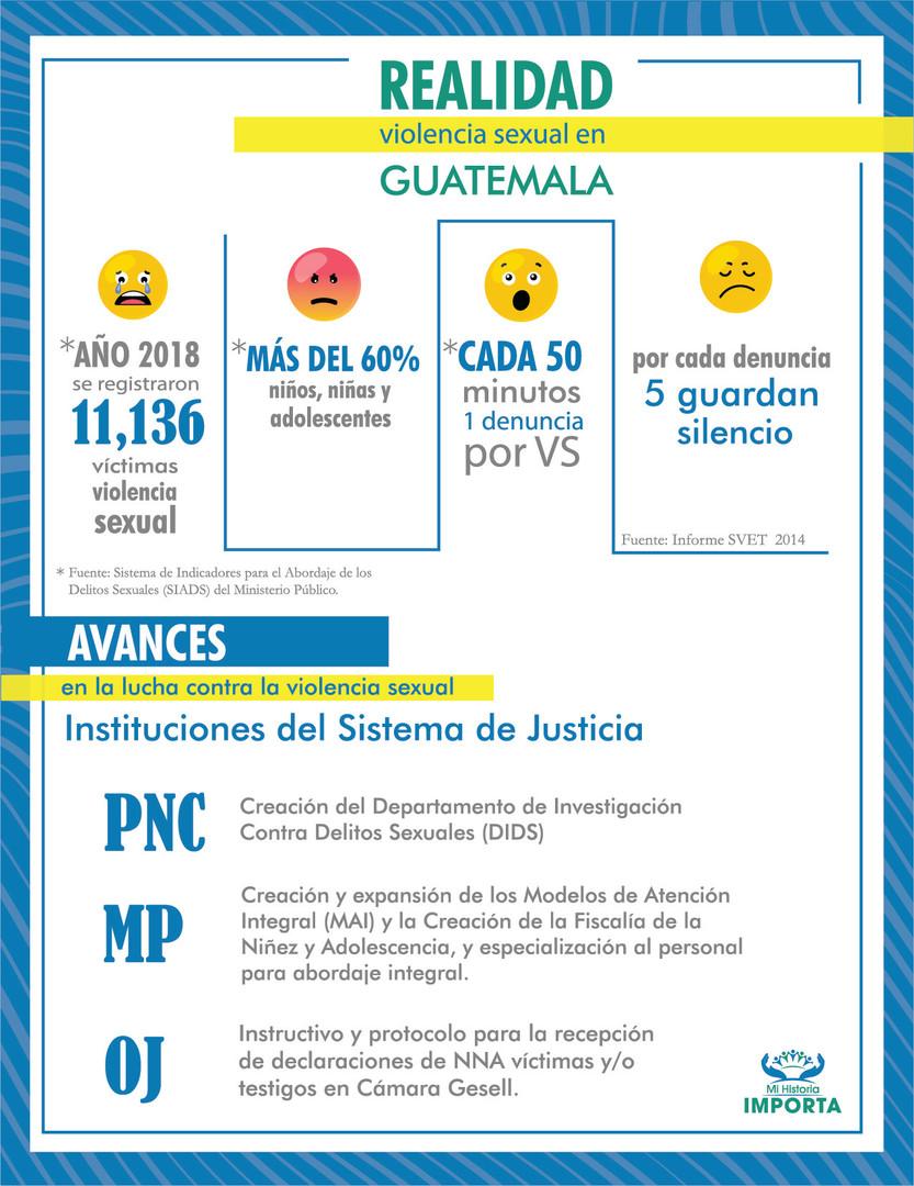Realidad de Violencia Sexual, Guatemala