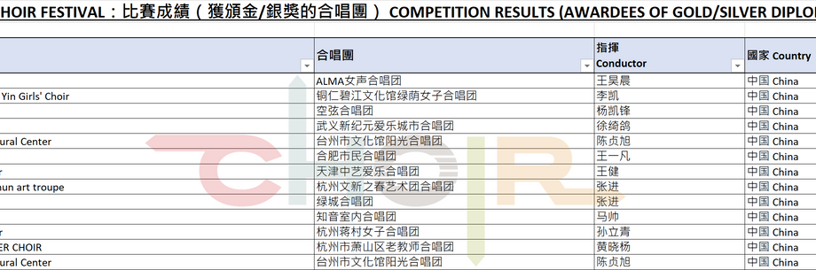 Results of Categories G1 & G2.