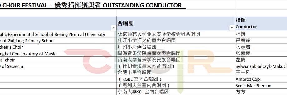List of winners of Outstanding Conductors.