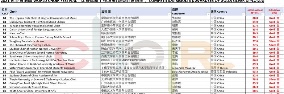 Results of Category B1, B2, B3