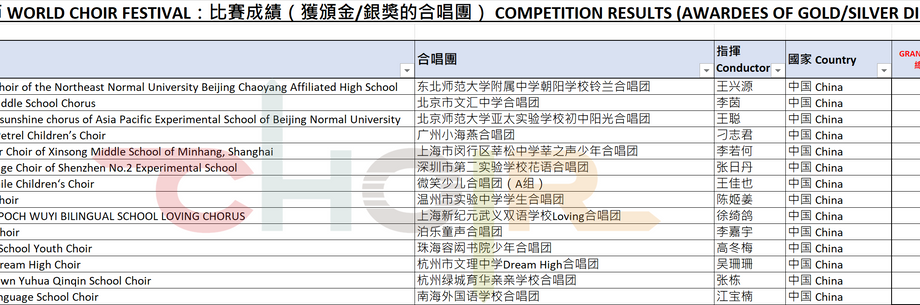 Results of Category A2: Children's Choir (aged 16 or under)