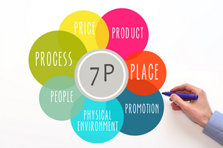 Demystifying the 7 Ps of Marketing