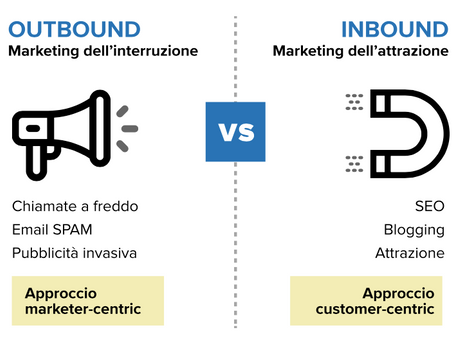 From outbound to inbound marketing. La chiave del successo.