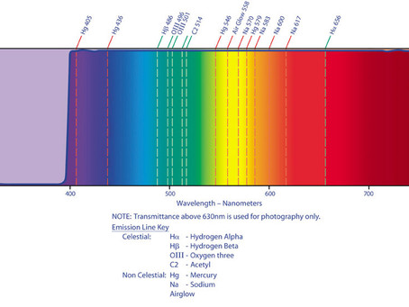 Test de filtros anti-contaminación lumínica