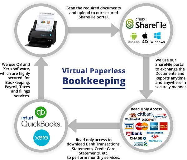 process_bookkeep.jpg