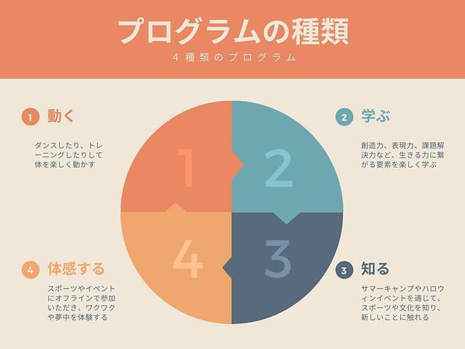 Orange Cycle Diagram.png