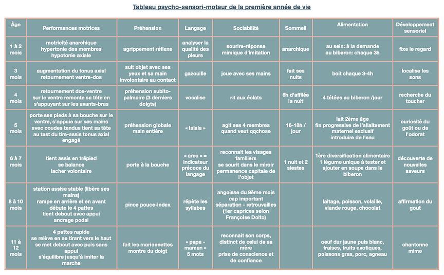 Osteopathe bebe Asnieres-sur-seine Tableau psycho-sensori-moteur