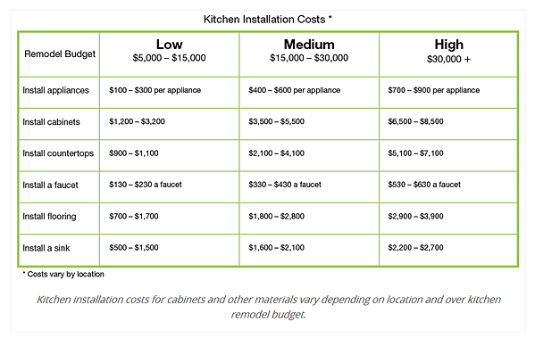 KITCHEN INSTALL BUDGET.PNG