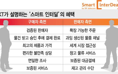 SKT 글로벌 B2B 플랫폼, '정부조달'까지 노린다