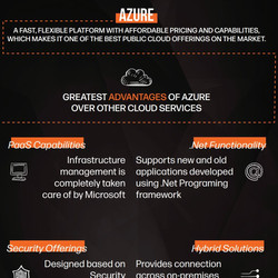 About Azure