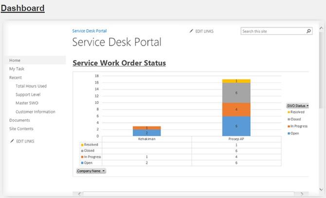 Service Desk/ Help Desk application - mServiceDesk