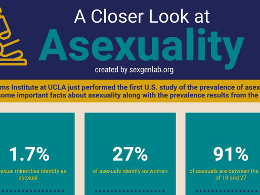 Infographic: A Closer Look at Asexuality