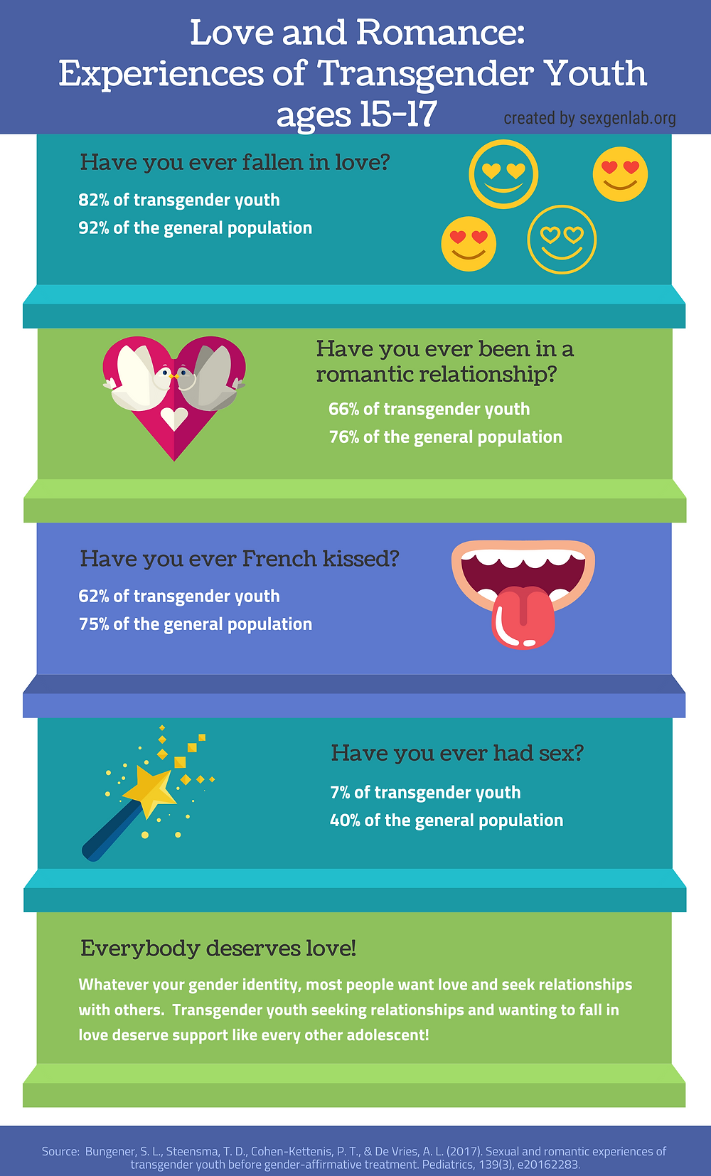 Infographic on Transgender Youth and experiences with love and romance
