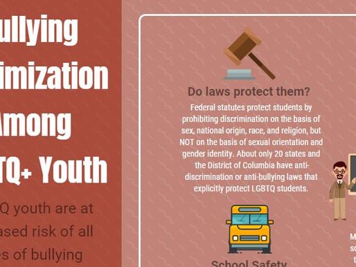 Infographic: Bullying Victimization Among LGBTQ+ Youth