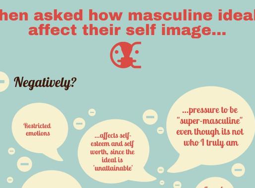 Infographic: Gay Men's Attitudes on Masculine Ideals