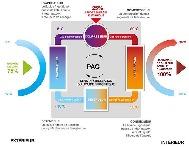 Schema-fonctionnement-PAC.jpg