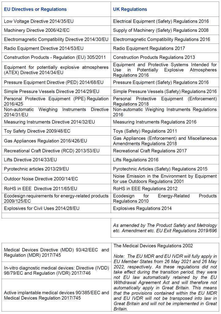 EU/UK Legislation Comparison