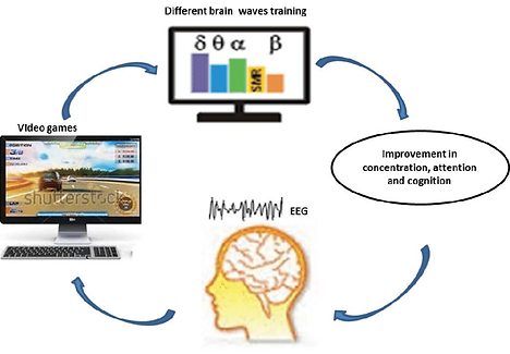 Process-of-neurofeedback-training.png