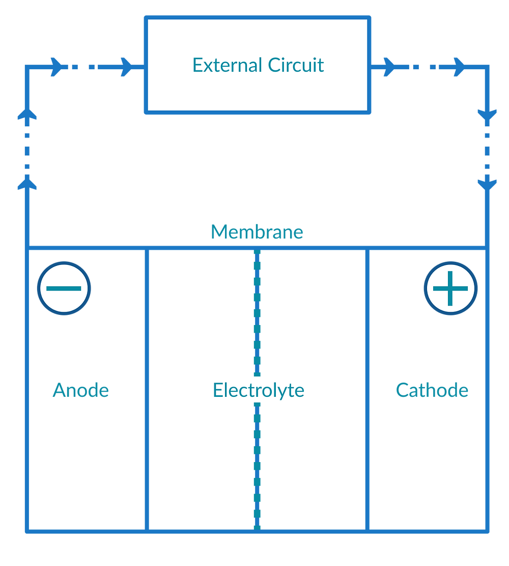 Schematic diagram of a typical LIB system [2]