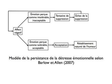 Émotions et régulation : de la pleine conscience aux techniques corporelles
