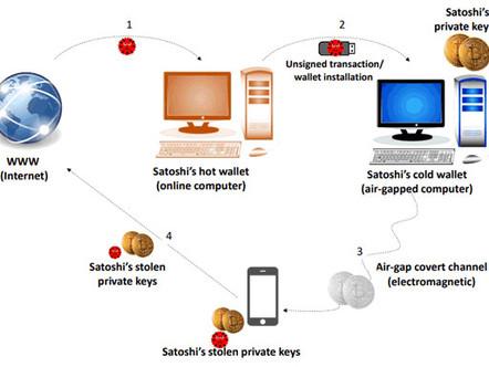 Como roubar chaves de carteira de Bitcoin (armazenamento a frio) de PCs com falhas de ar.