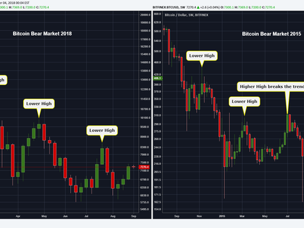 Bitcoin está construindo uma base de preços estilo 2015?
