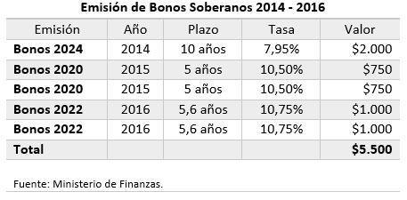 bonos20132016