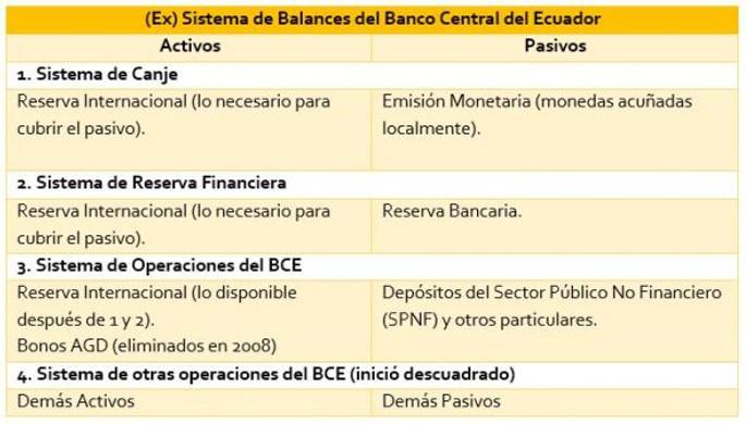 balances BCE composicion