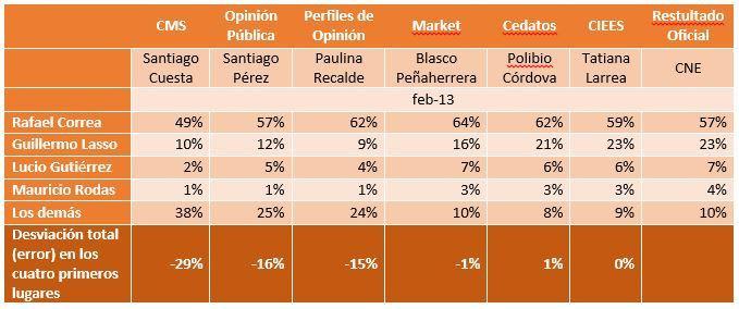 resultados-encuestas-2013