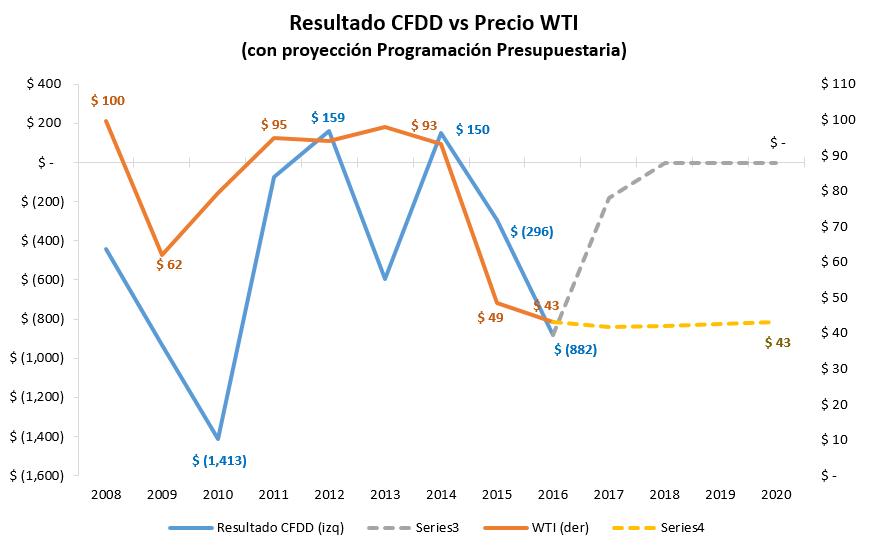 Resultado CFDD - WTI