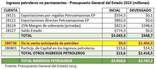 Ingresos petroleros 2015